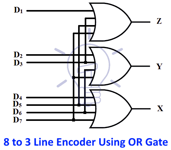 Schematic of 8 to 3 line encoder using OR gate