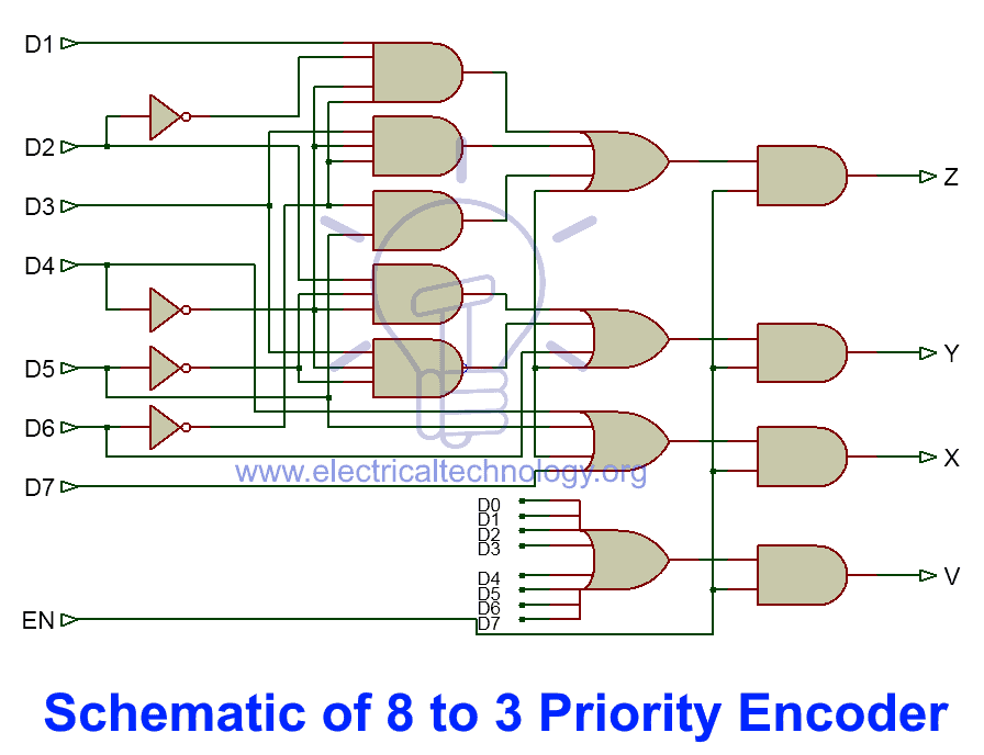 Schematic of 8 to 3 priority encoder