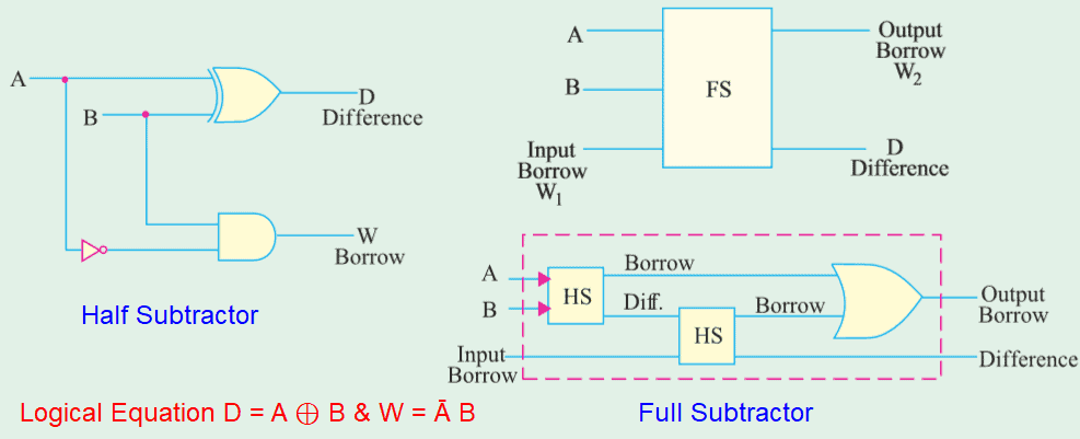 Schematic of Half and full Subtractor and logical equation