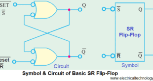 Symbol and Circuit of Basic SR Flip-Flop