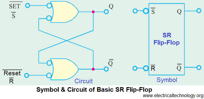 69570f6d4acf4 Symbol and Circuit of Basic SR Flip-Flop