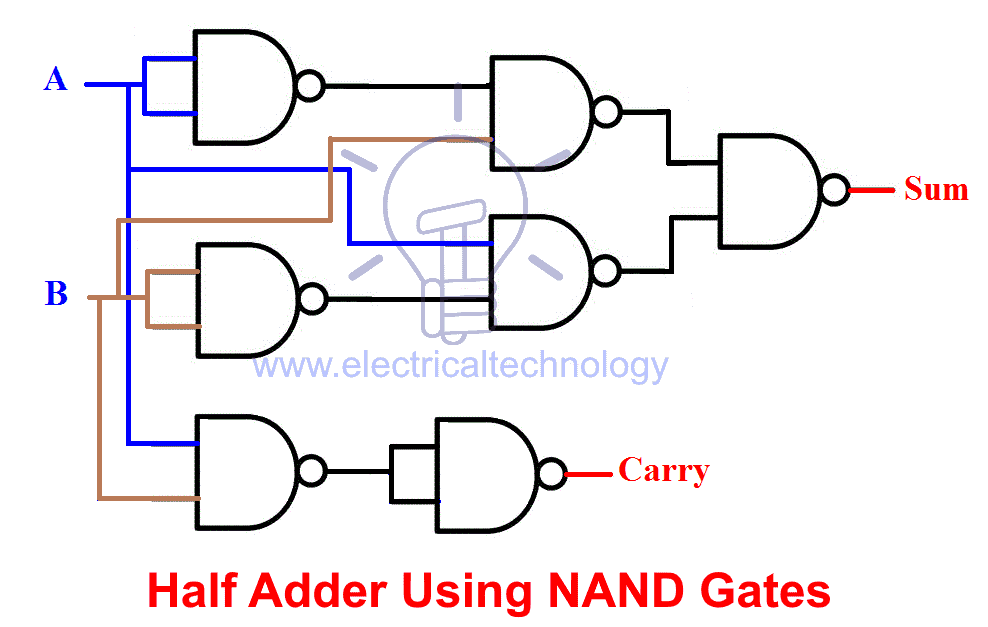 half adder using NAND gates
