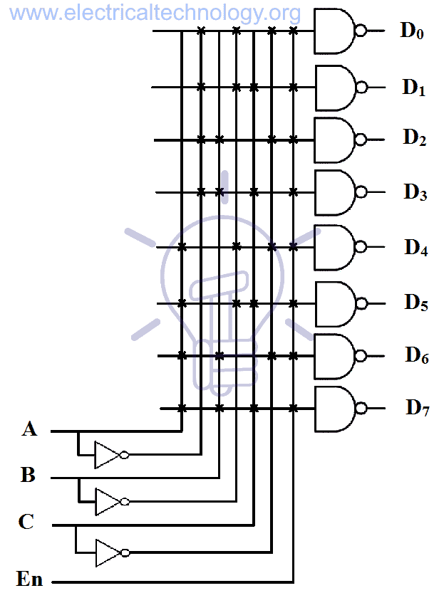 binary decoder output expressions binary decoder implemented using 8 NAND gates and 4 NOT gate