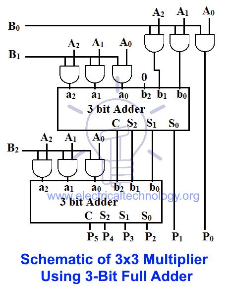 Binary Multiplier - Types & Binary Multiplication Calculator