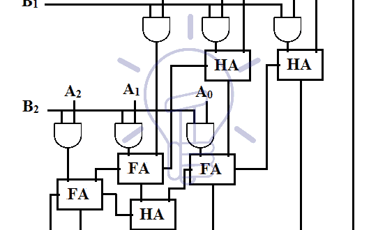 schematic of 3x3 multiplier using single-bit adder