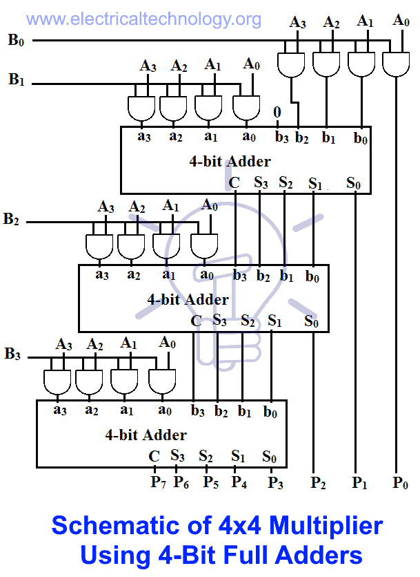 Schematic of 4x4 Multiplier Using 4-Bit Full Adders