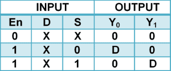 1 to 2 Demultiplexer Truth Table