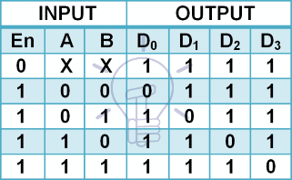 truth table of 2-4 line decoder using NAND gate