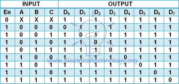 truth table of 3 to 8 line decoder using NAND gate