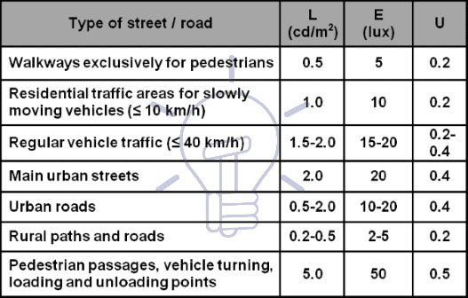 Values of L, E and U for street and road lighting Table