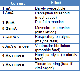 Current Range And Its Effects on human body