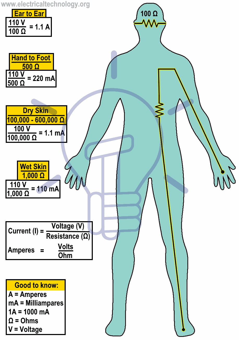 Electrical Shock Hazards & Effects on Human Body