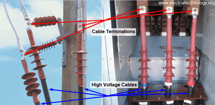 MV & HV Cable Termination to Equipment