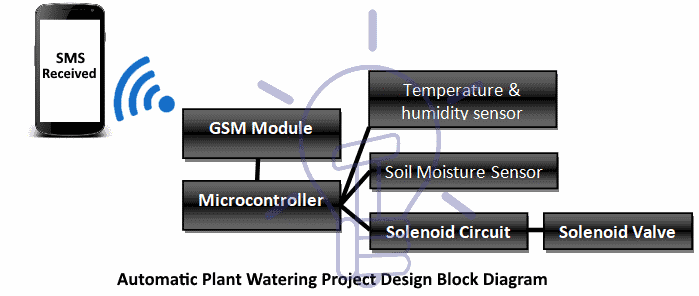 Automatic Plant Watering project design block diagram