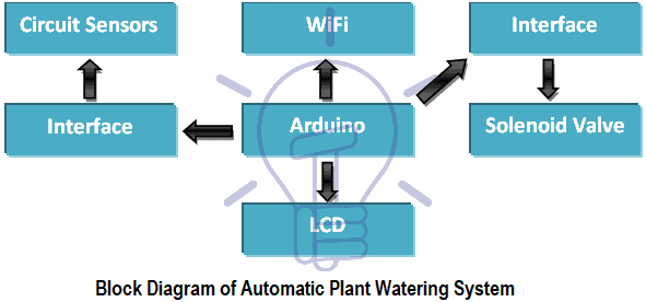 Block Diagram of Automatic Plant Watering System