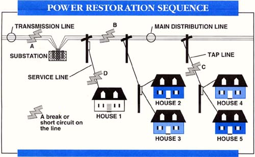 Switching Programs in Power system restroing