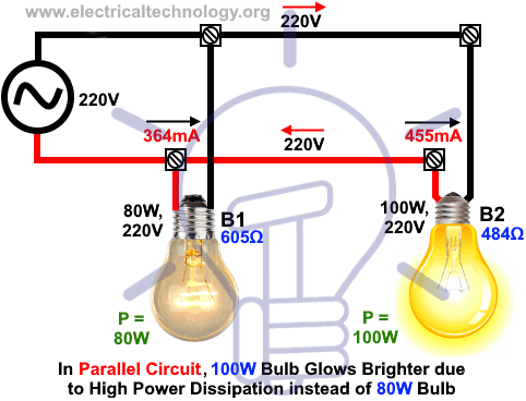 in parallel circuit, 100w bulb glows brighter due to high power dissipation  instead of 80w