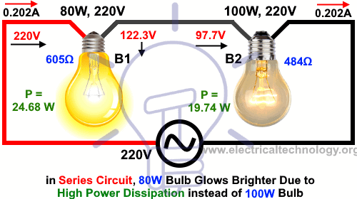 In Series Circuit, 80W Bulb Glows Brighter due to High Power Dissipation instead of 100W Bulb