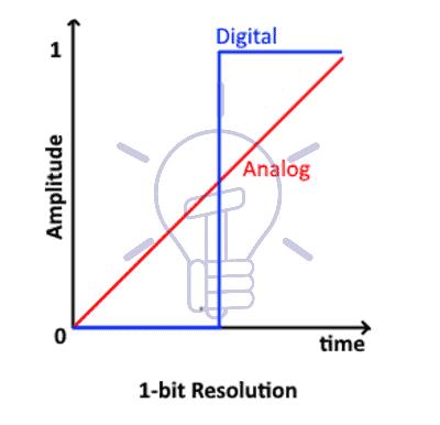 1bit resolution
