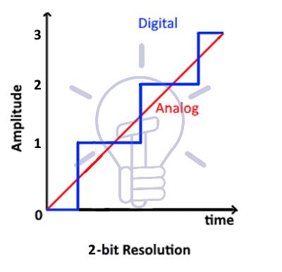 2bit resolution