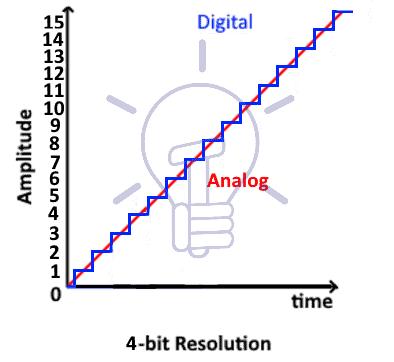 4bit resolution