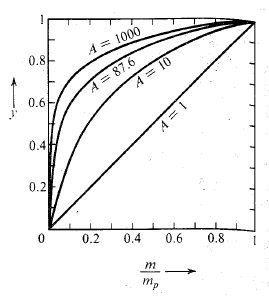 A law characteristic graph