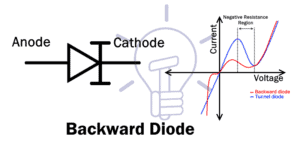 Backward Diode