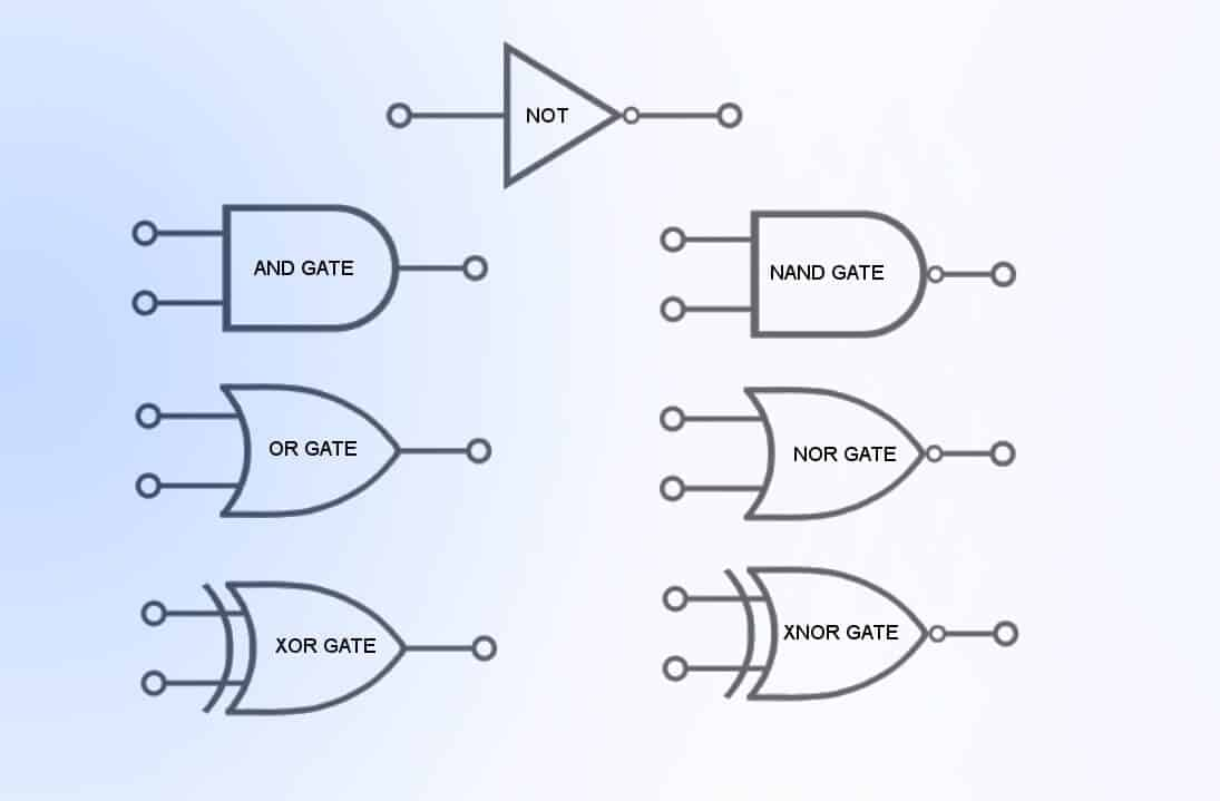 And Or Nand Nor Xor Xnor types of digital logic gates - boolean logic truth tables