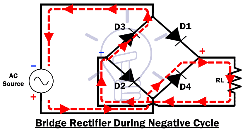 Bridge Rectifier During Negative Cycle