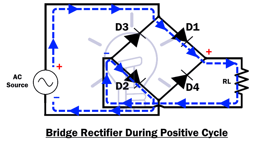 Bridge Rectifier During Positive Cycle