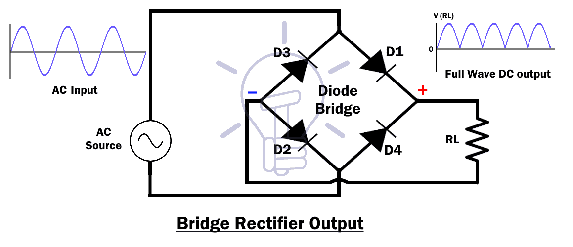 Bridge Rectifier Output