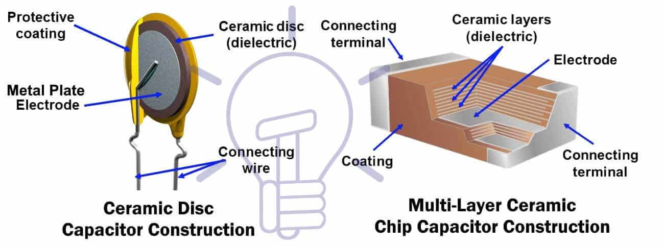Ceramic capacitor construction