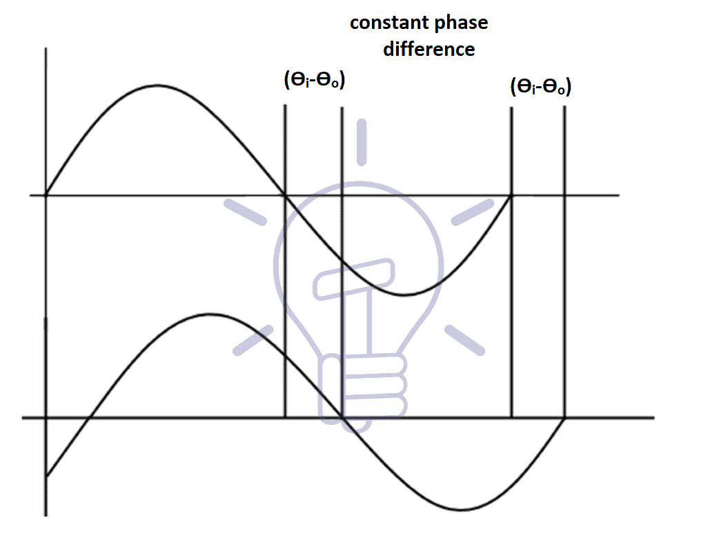 Constant Phase difference