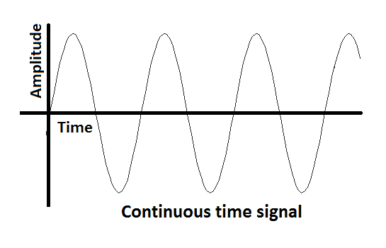 Continuous Time Signal