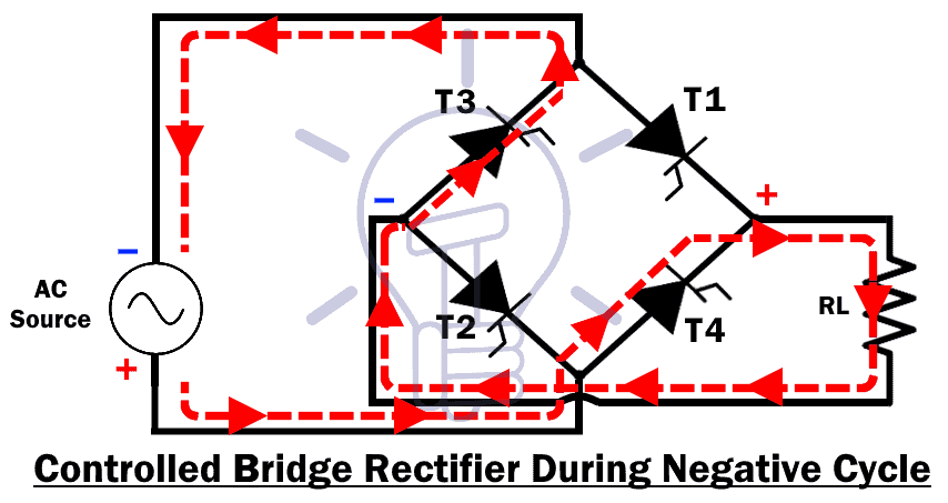 Controlled Bridge Rectifier During Negative Cycle