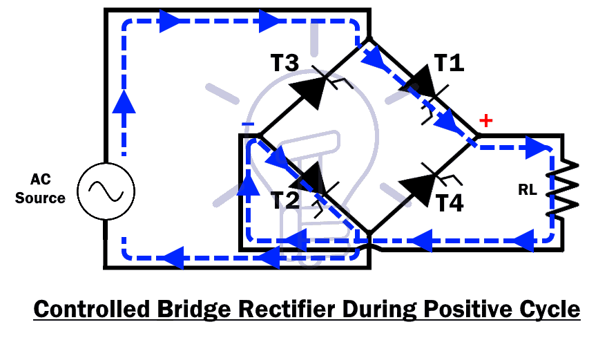 Controlled Bridge Rectifier During Positive Cycle