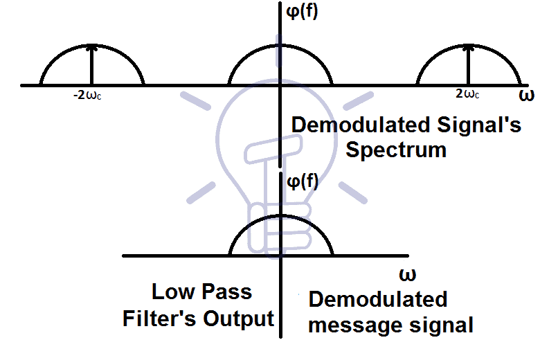 Demodulated signal spectrum