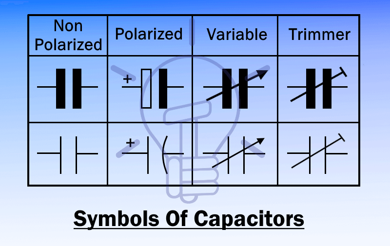 Different symbols of Capacitors