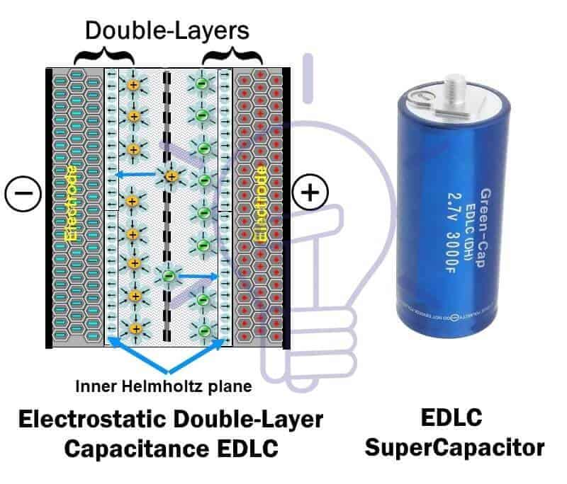 EDLC-Electrostatic double layer capacitance