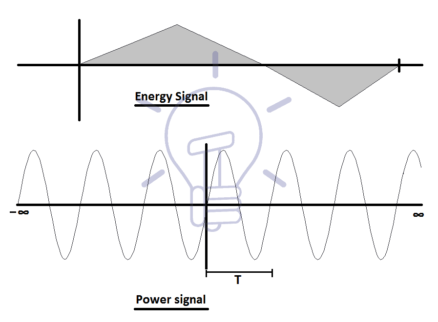 Energy & Power Signal