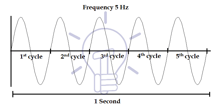 Frequency of Signal