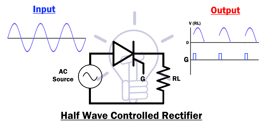 Half Wave Controlled Rectifier