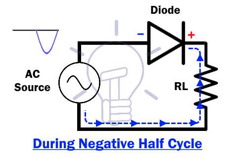 Half Wave During Negative Half Cycle