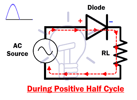 Half Wave During Postive Half Cycle