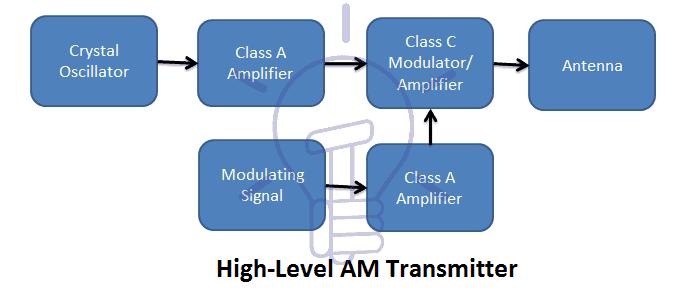 High-Level AM Transmitter