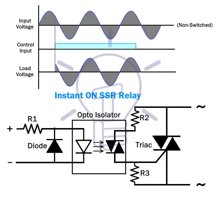 Instant ON SSR relay