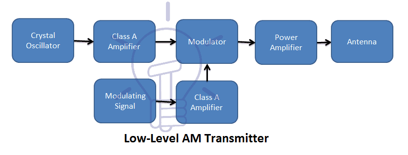 Low-Level AM Transmitter