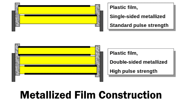 Metallized Film Construction