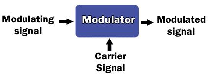 Modulation block diagram