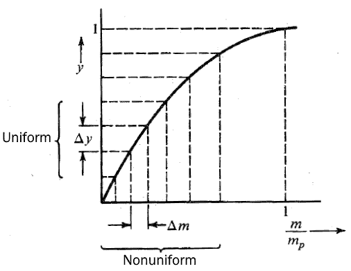 Non Uniform Quantization